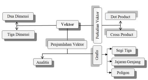 2 vektor peta